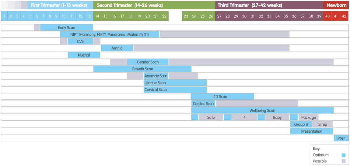 Pregnancy Timeline – Innermost Healthcare